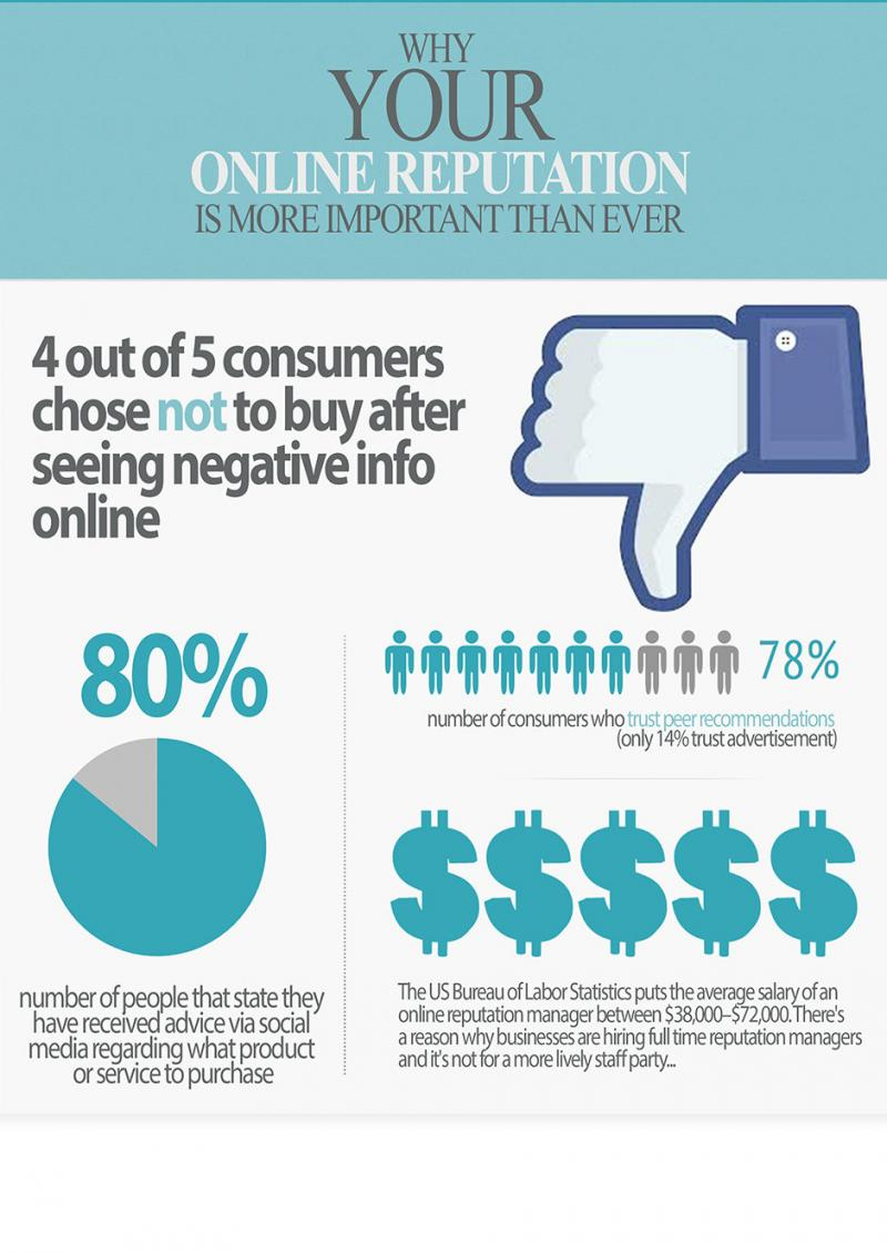 Why your online reputation is more important than ever #infographic