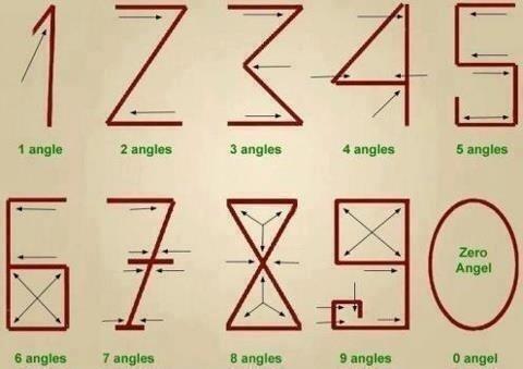 لأرقام الإنجليزية هي عربية الأصل وجاءت من عدد الزاويا فالرقم واحد لديه زاوية واحد