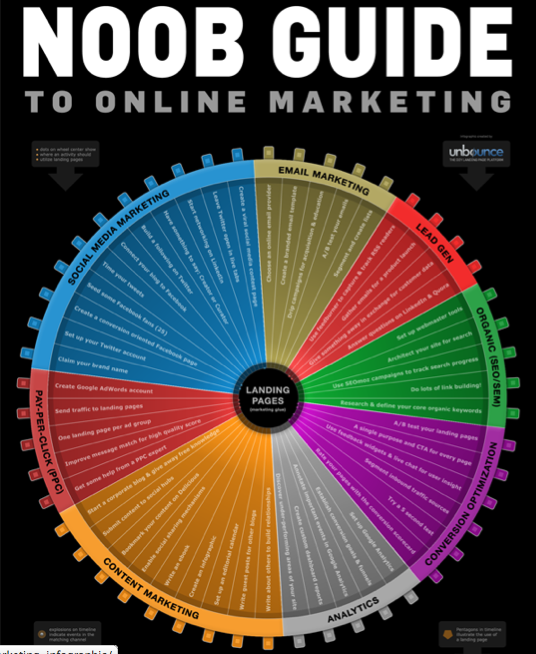 Noop guide to online marketing #infographic