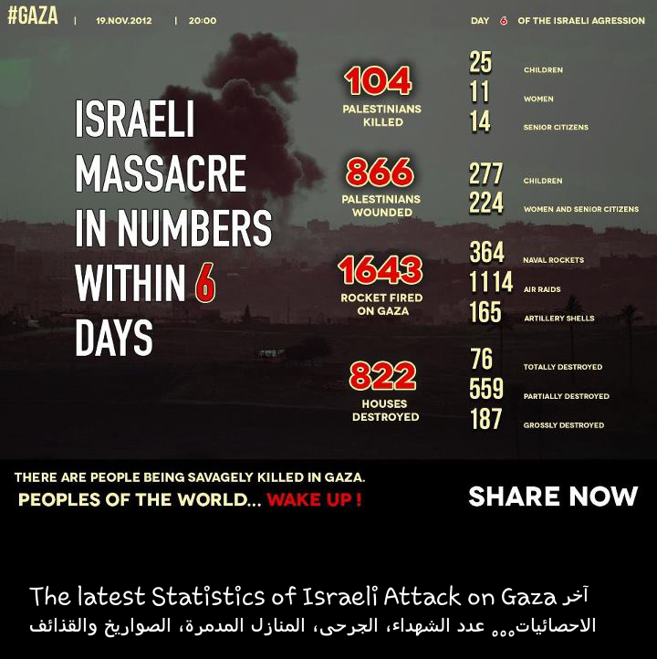 Israeli massacre in numbers within 6 days #Infographic