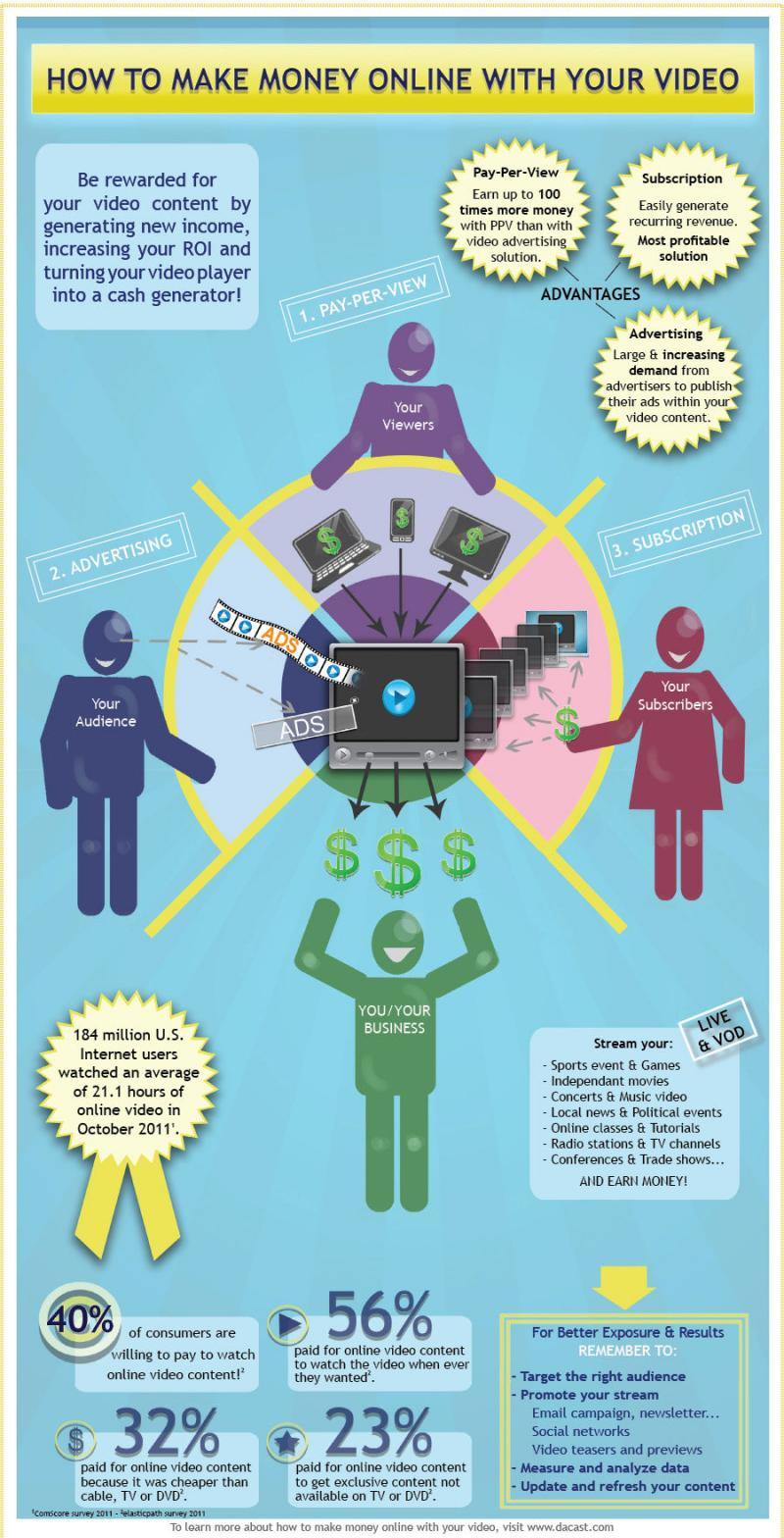 How to make money online with your video #infographic