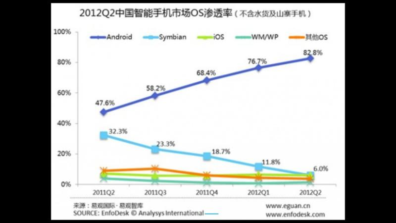 Android breaks 80% smartphone share in China
