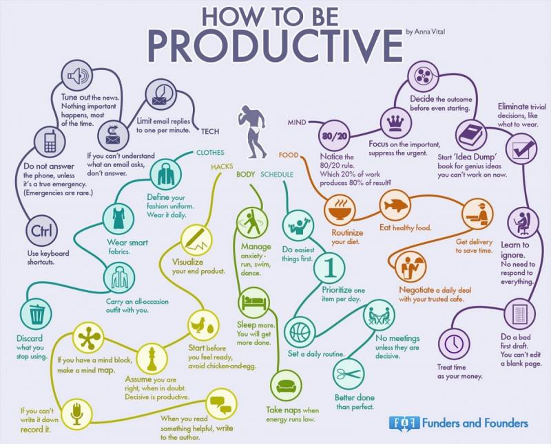 how to be productive #Infographics