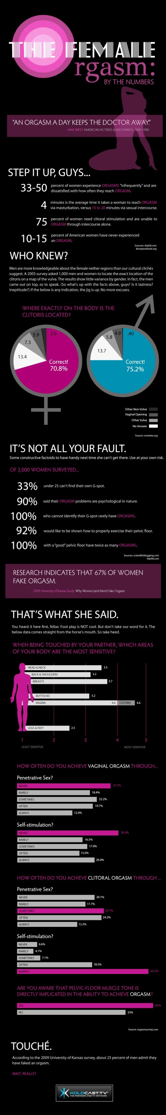female orgasm by the numbers #infographic
