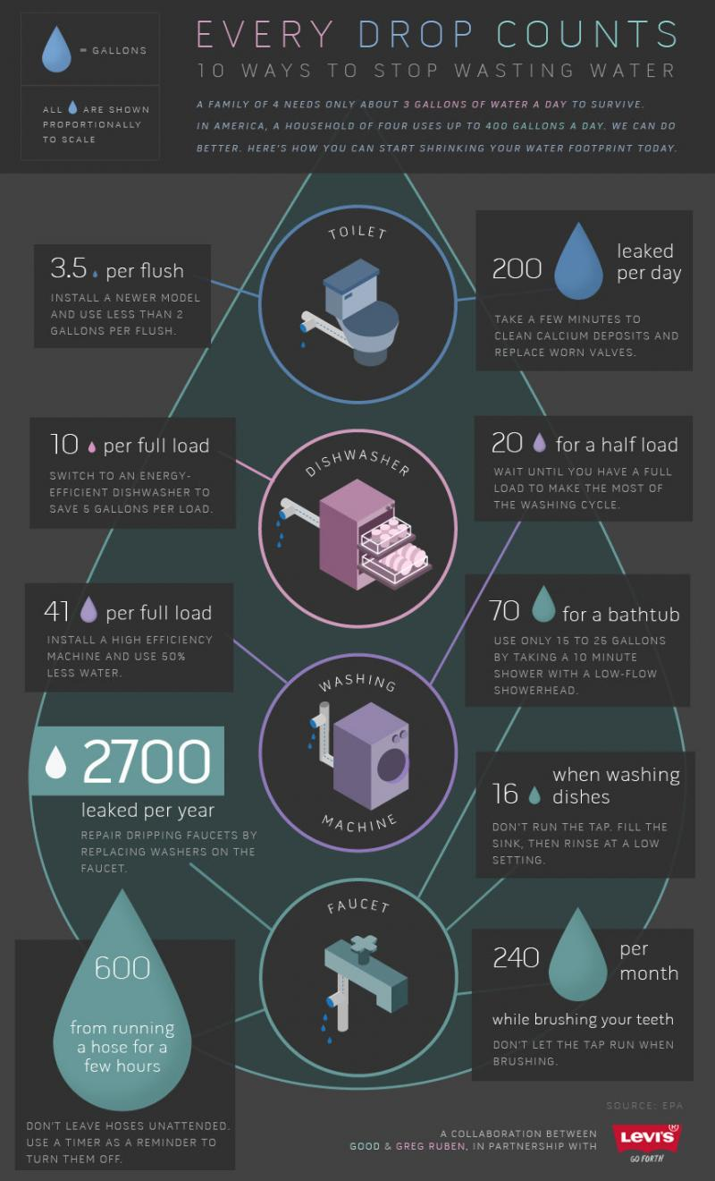10 Ways to Stop Wasting Water #infographic