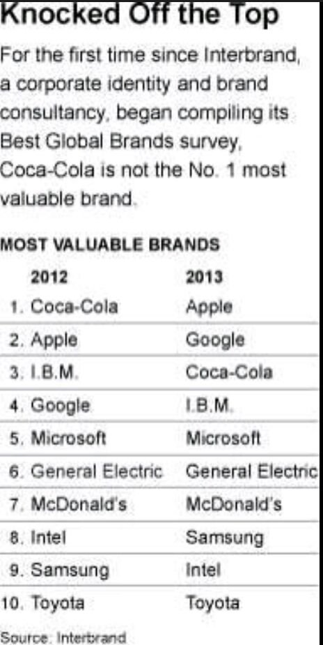 Most Valuable Brands