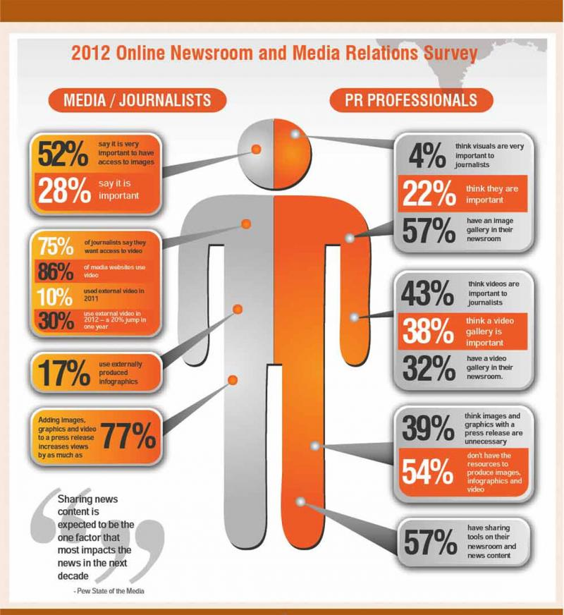 2012 online newsroom and media relation survey #infographic