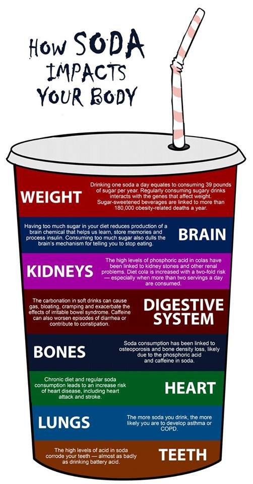 how soda impact your body #infographic