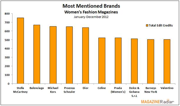 Most mentioned brands - Women's fashion magazines