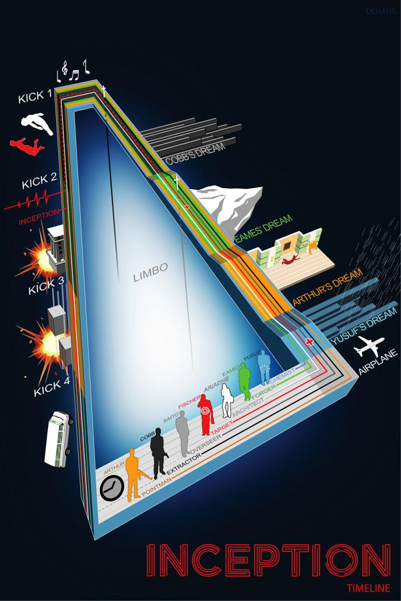 Inception #Infographic