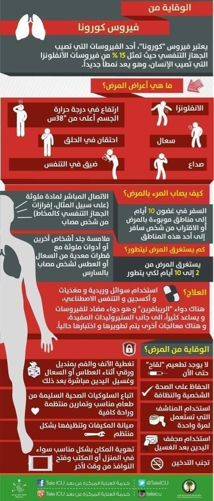 ماهي أعراض فيروس كورونا وكيف تحمي نفسك #انفوجرافيك #صحة