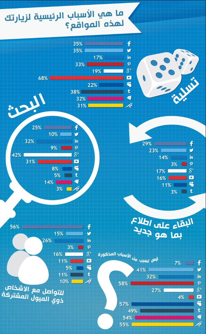 ماهي الأسباب الرئيسية لزيارتك لمواقع الإعلام الاجتماعي #انفوجرافيك #انفوجرافيك_عربي