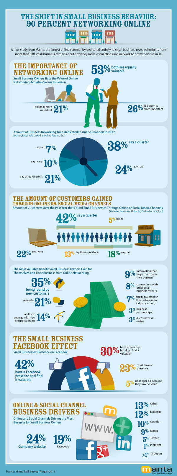 The shift in small business behavior #infographic