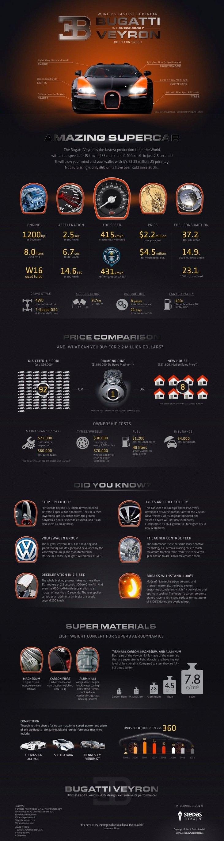World's Fastest Super Car Bugatti Veyron - Infographic
