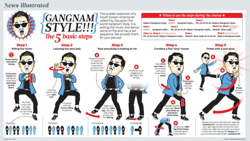 how to dance gangnam style #infographic