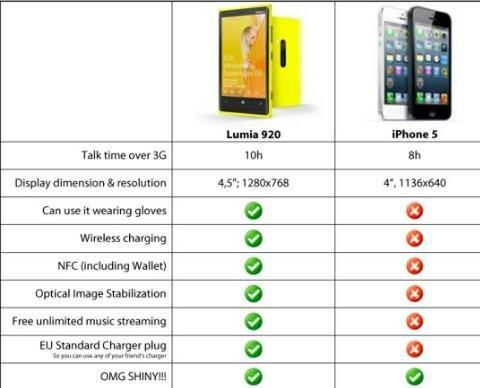 Nokia Lumia 920 Vs #IPhone5