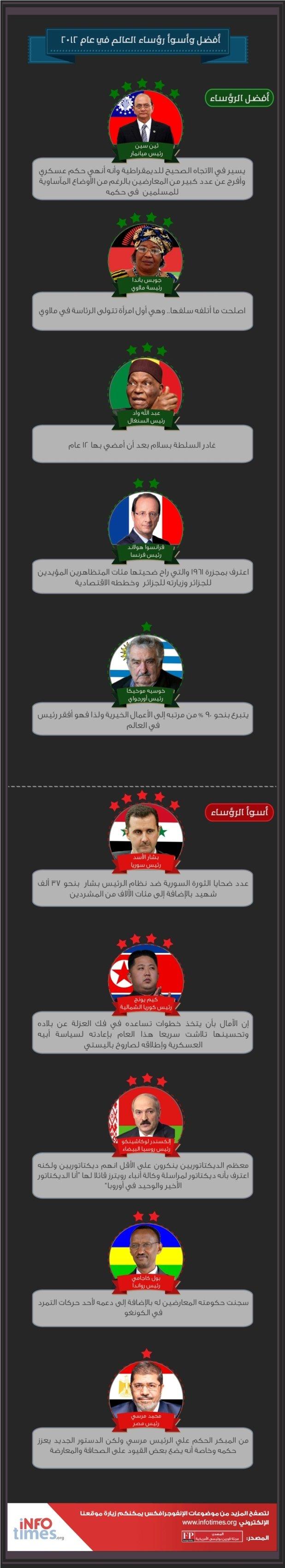 قائمة بأفضل وأسوأ رؤساء في العالم #انفوغراف #انفوجرافيك #انفوجرافيك_عربي