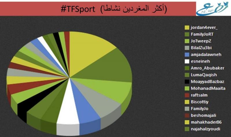 #TFSport Stats
