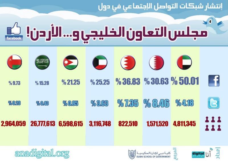 انتشار شبكات التواصل الاجتماعي في دول الخليج العربي #انفوجرافيك