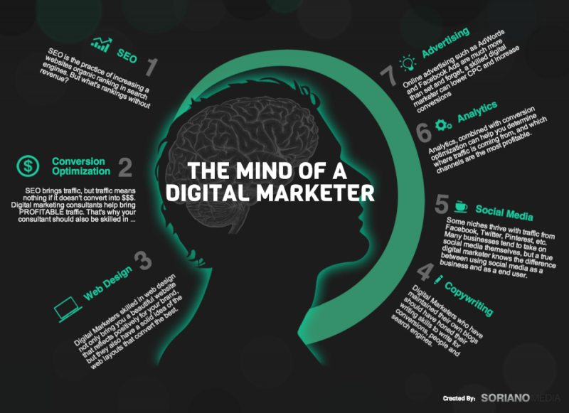 The mind of digital marketer #infographic