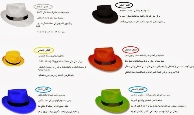 تحليل الشخصية وطريقة التفكير حسب لون القبعة التي تختارها