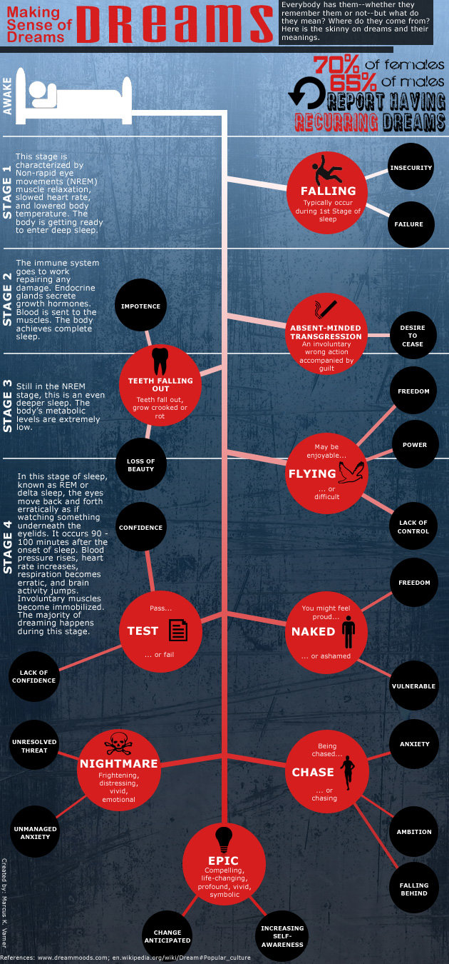Dreams Meaning #infographic