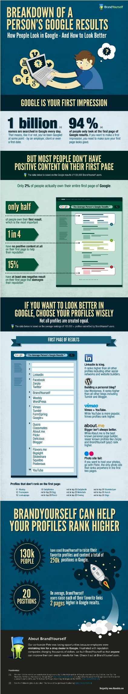 A break down of a person's Google results #infographic