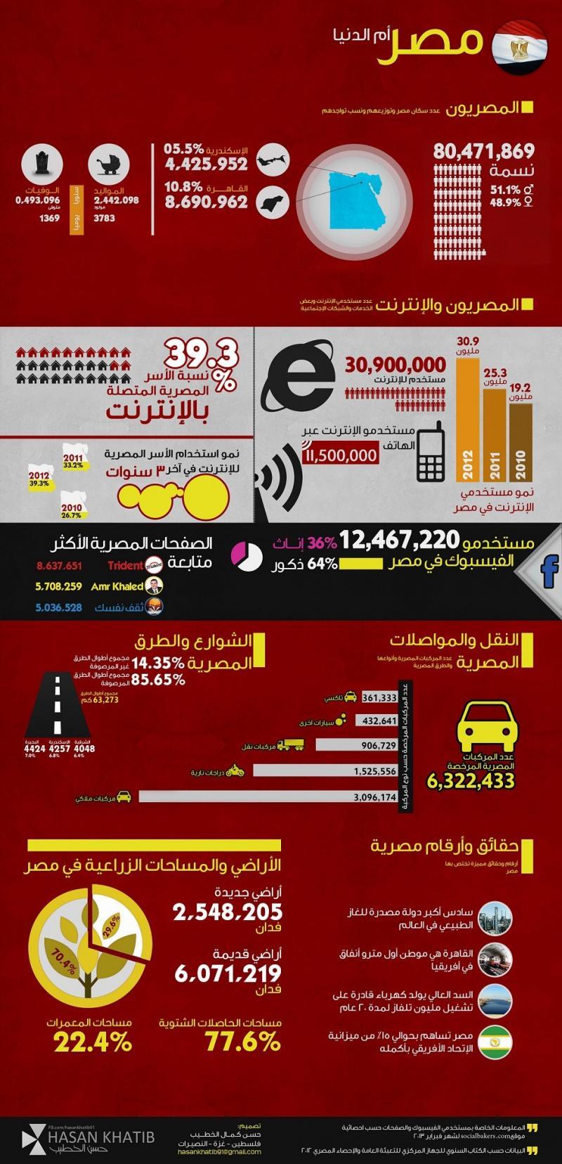 مصر (أم الدنيا) على الإنترنت