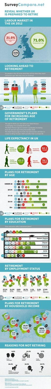 Is UK prepared to retire? #infographic