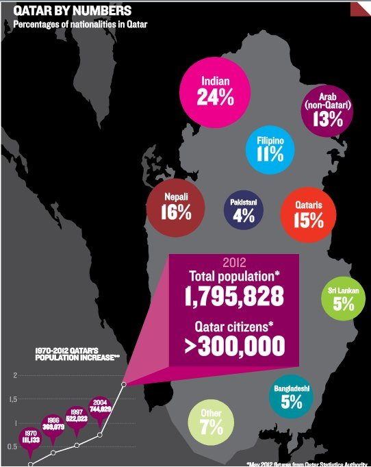 Qatar by Numbers #Infographic