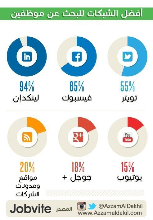 أفضل الشبكات الإجتماعية للبحث عن موظفين #معلومات #عمل #إنفوجرافيك