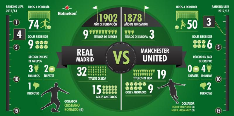 Real Madrid Versus Manchester United #Infographic