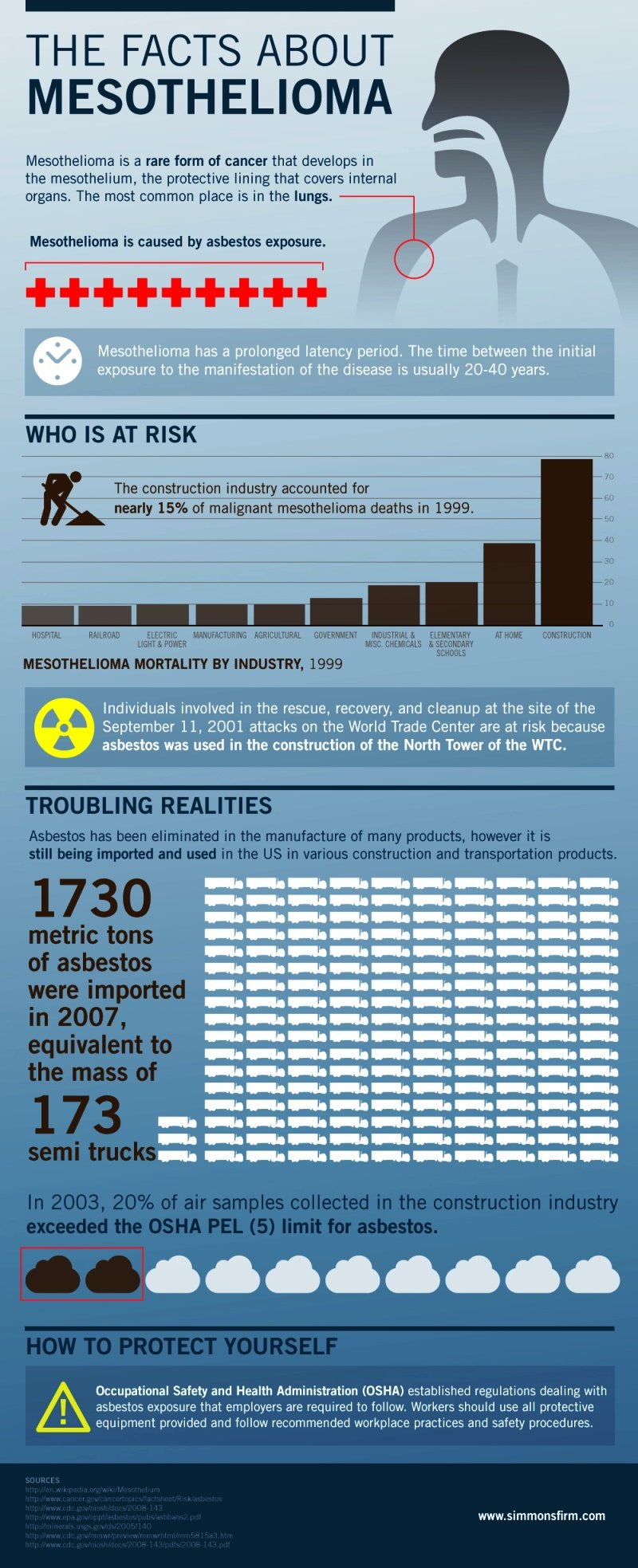 facts about mesothelioma #infographic
