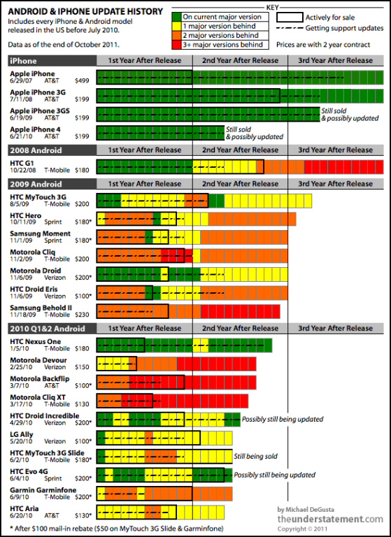 Android & iphone update history #infographic
