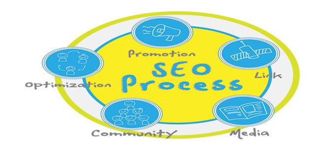 SEO Process#