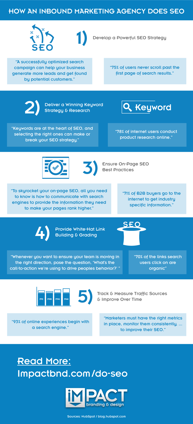 How to inbound marketing agency does SEO #infographic
