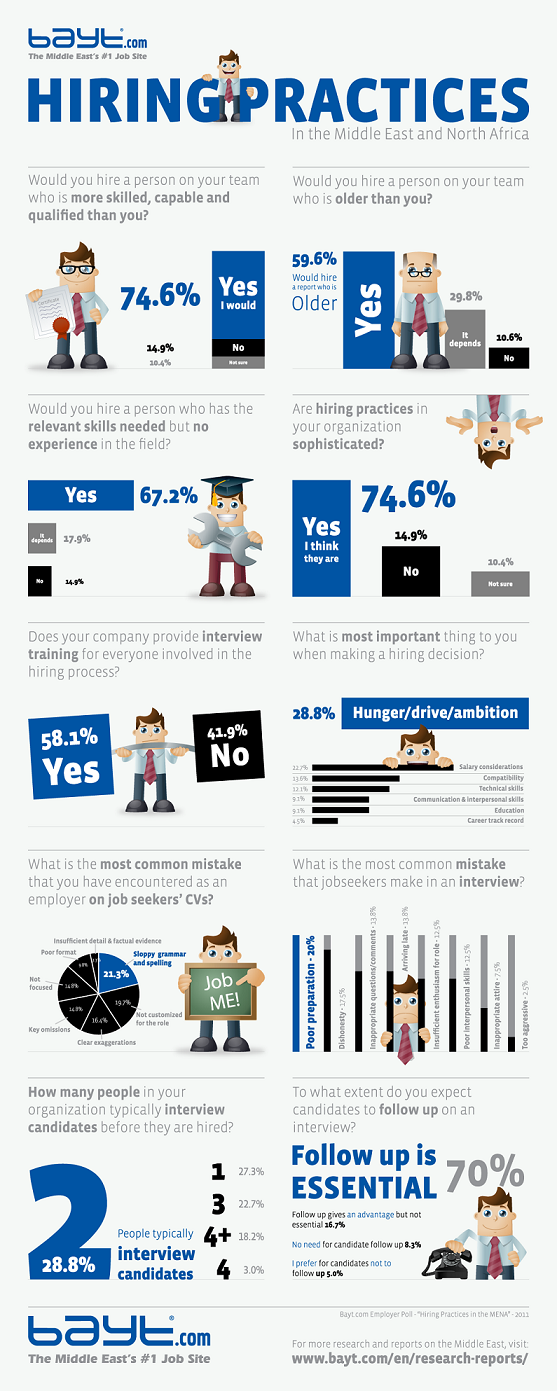 Hiring Practices in MENA #Infographic