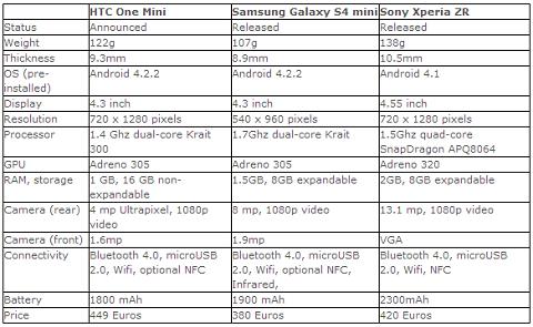 #HTC Vs. #samsung Vs. #sony #infographic