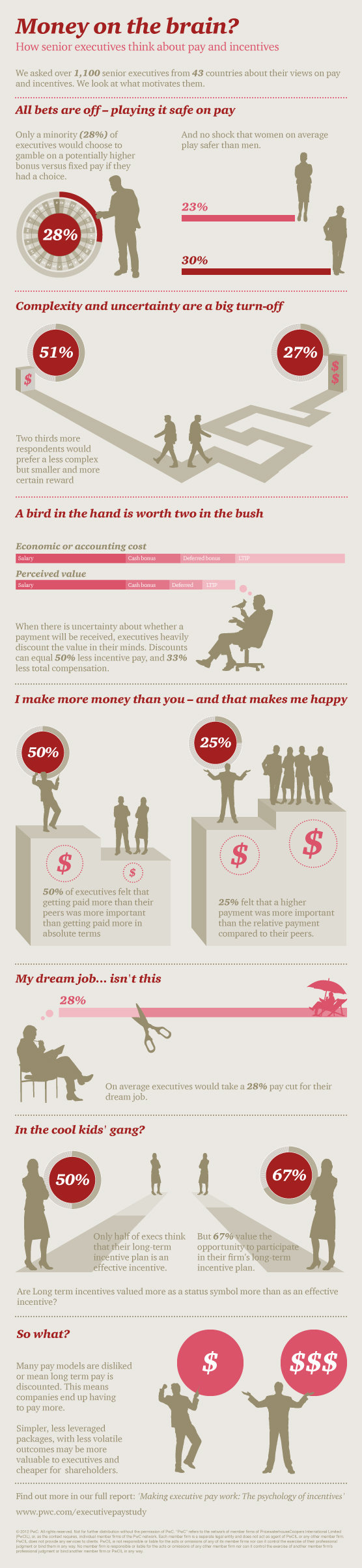 money on the brain ? #infographic