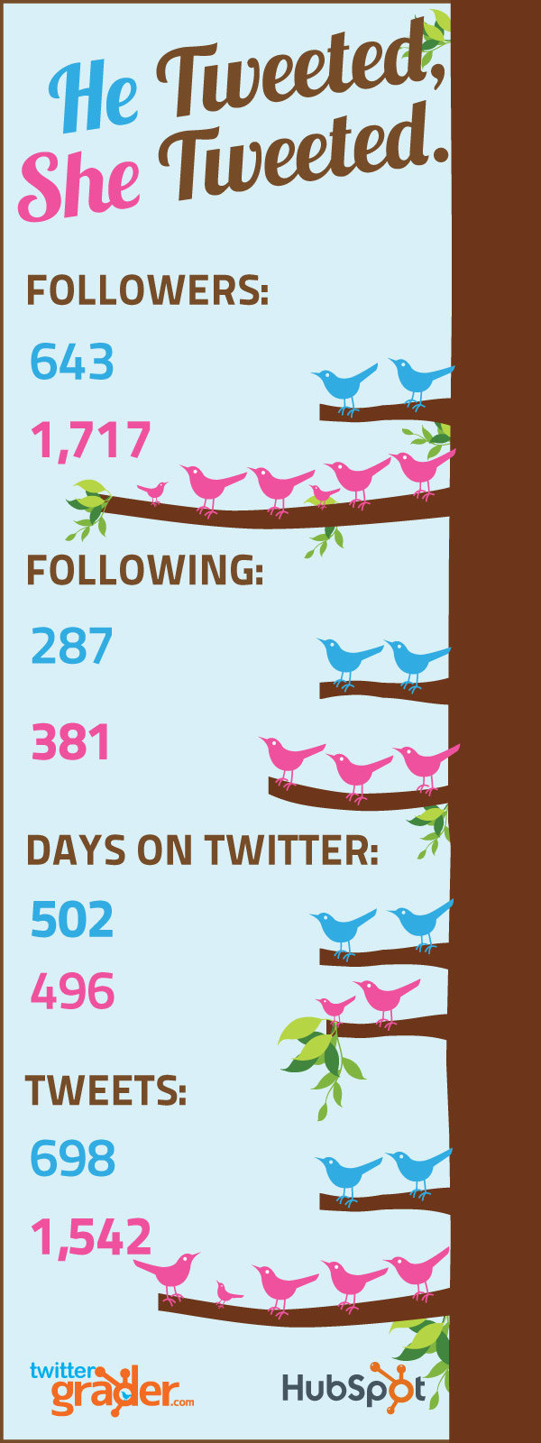 His and Her Tweets, male and female tweeps stats#Twitter #infographic
