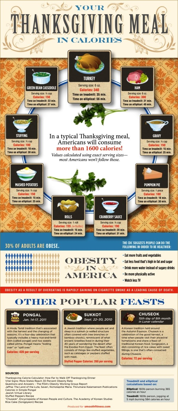 thanksgiving dinner calories #infographic