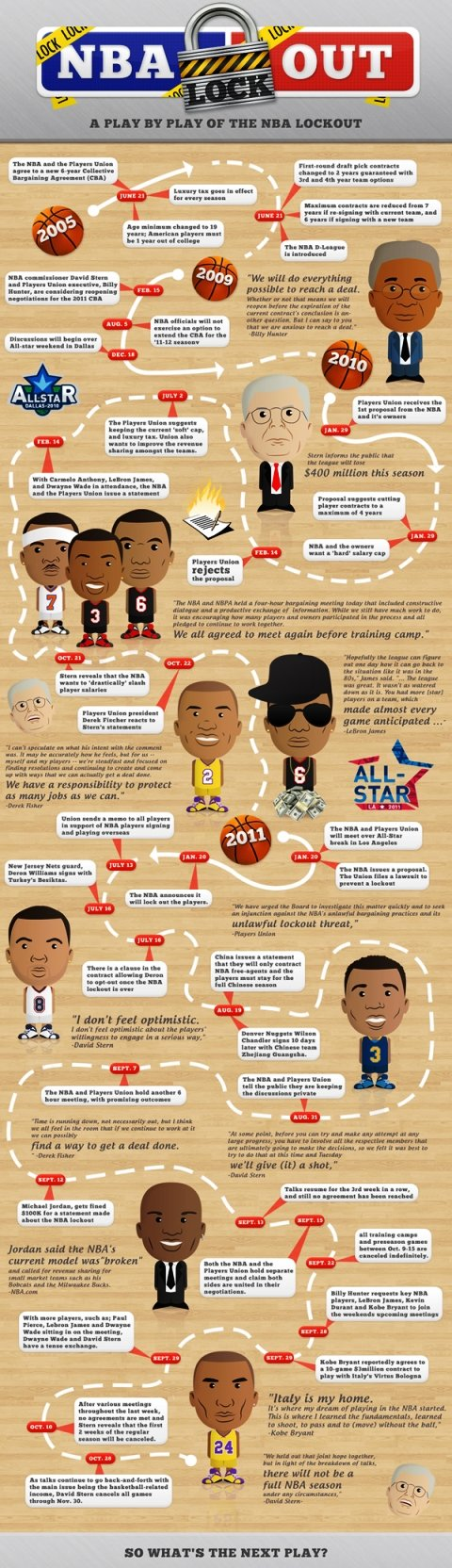 a play by a play of the NBA lockout #infographic