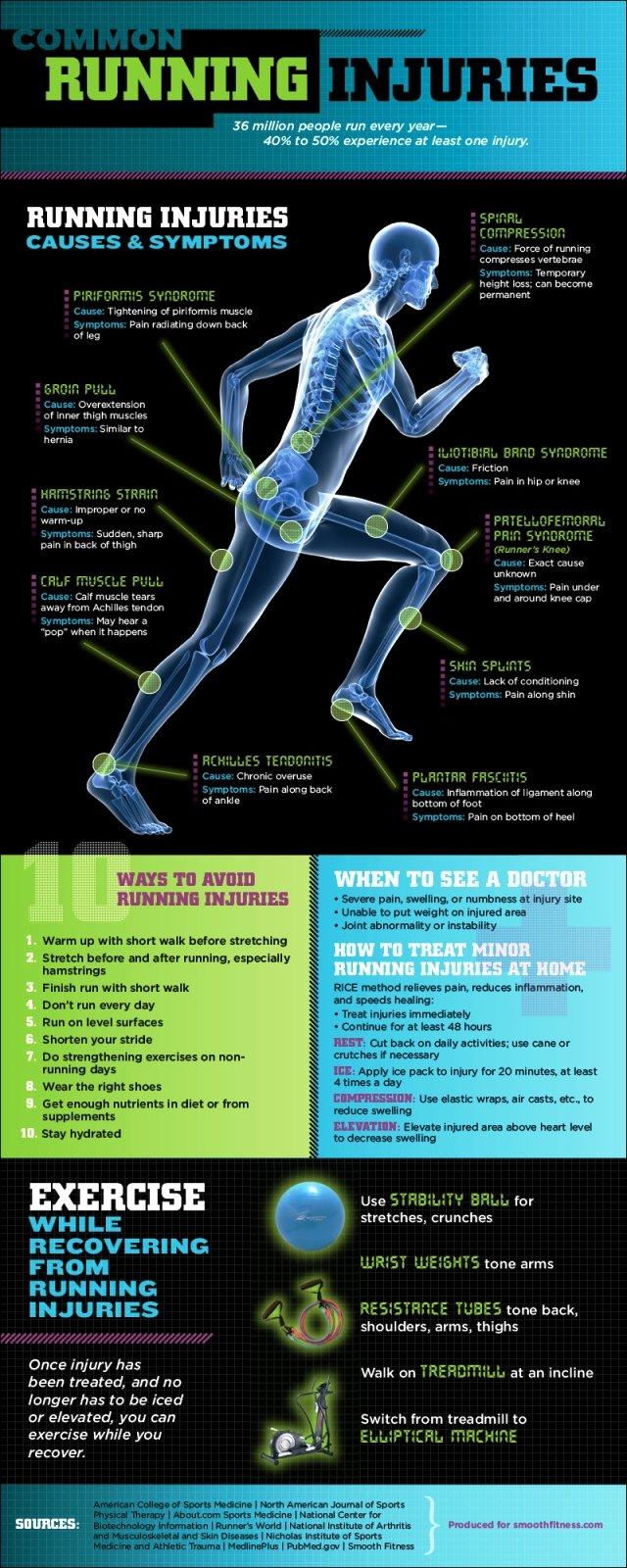 common running injuries #infographic
