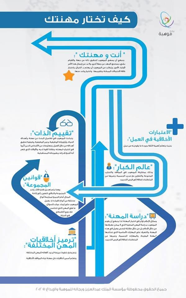 كيف تختار مهنتك !! #انفوغراف #معلومات #انفوجرافيك #انفوجرافيك_عربي