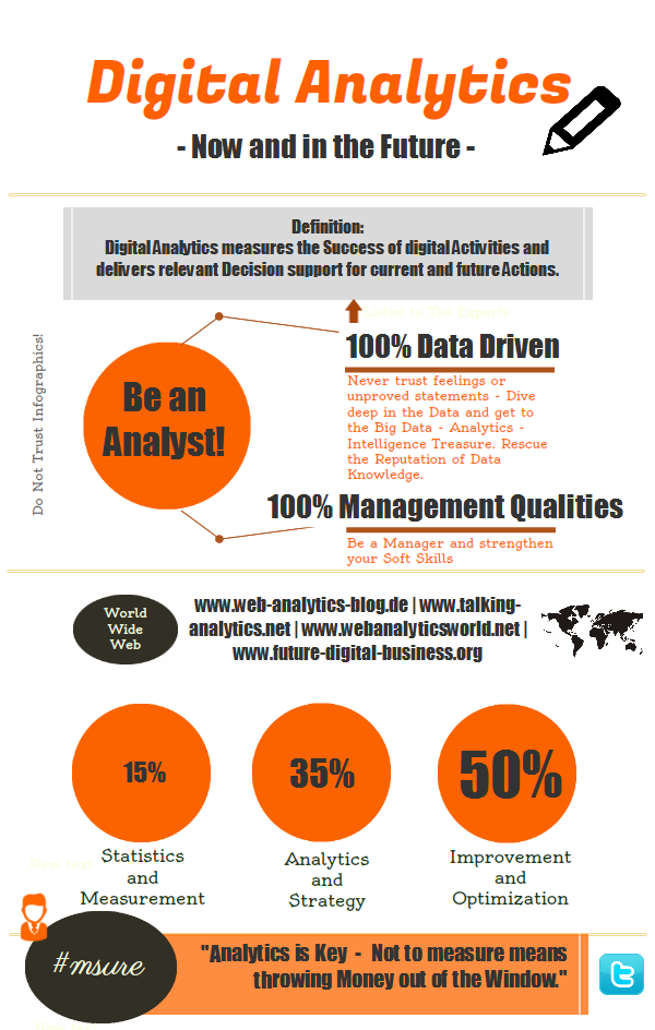 Digital analytics now and in the future #infographic