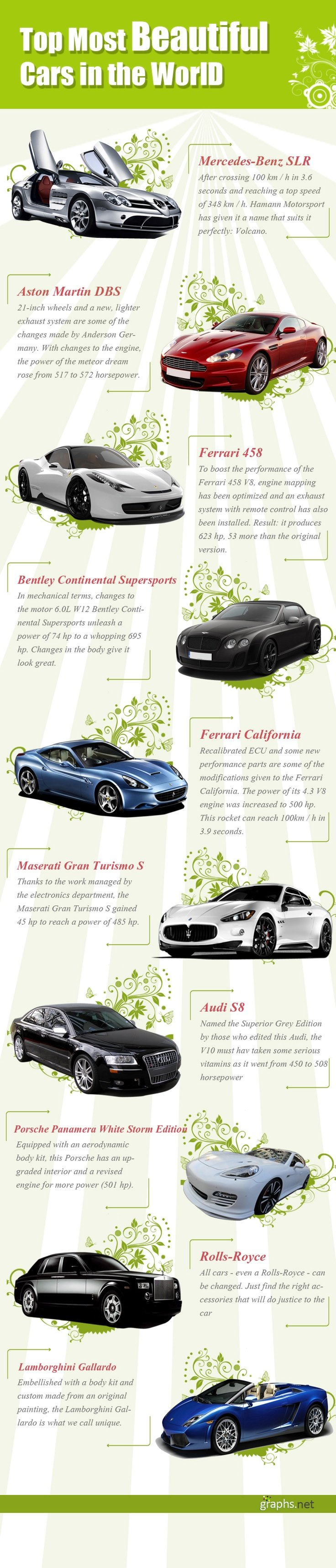 Top Most Beautiful Cars In the World - #Infographic