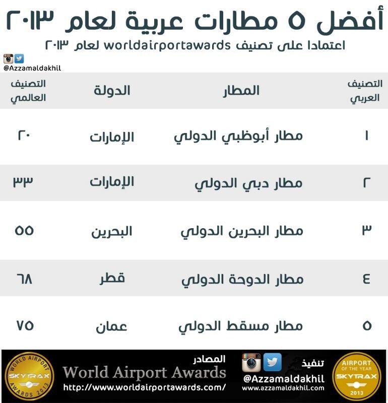 افضل 5 مطارات عربية لعام2013 #إنفوجرافيك
