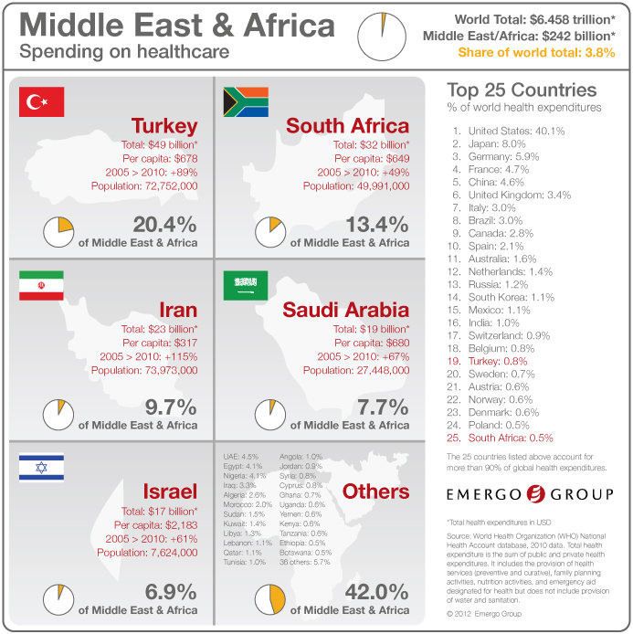 Spending on Health Care in MEA #infographic