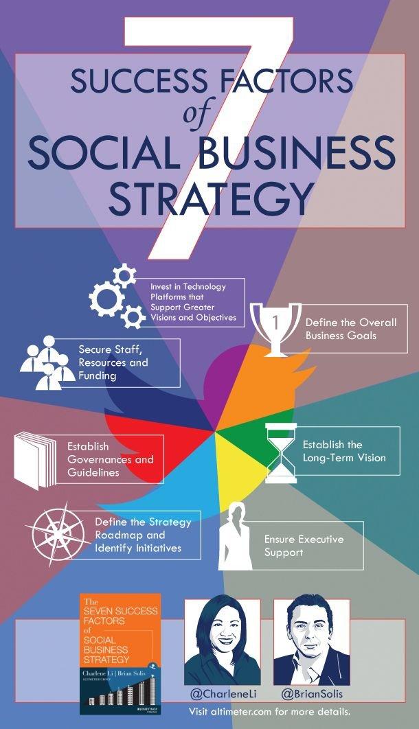 7 success factors of Social Business strategy #infografia #infographic #socialmedia