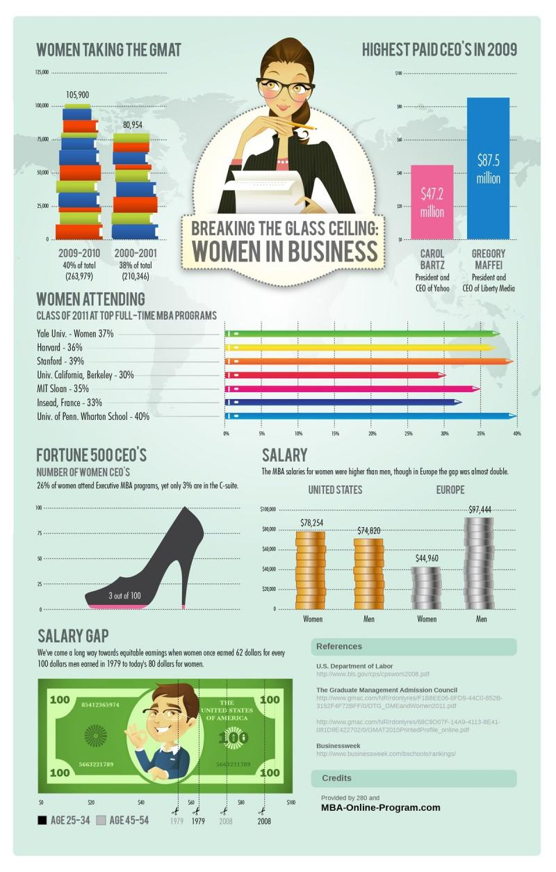 The Real story of women in business